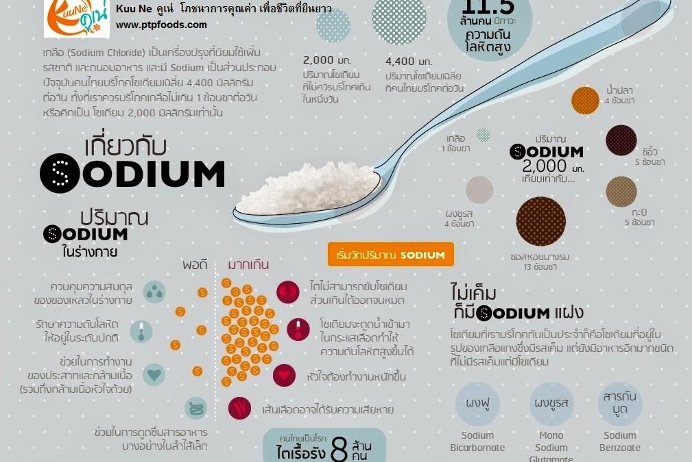 อาหารซ่อนเค็ม Infographics